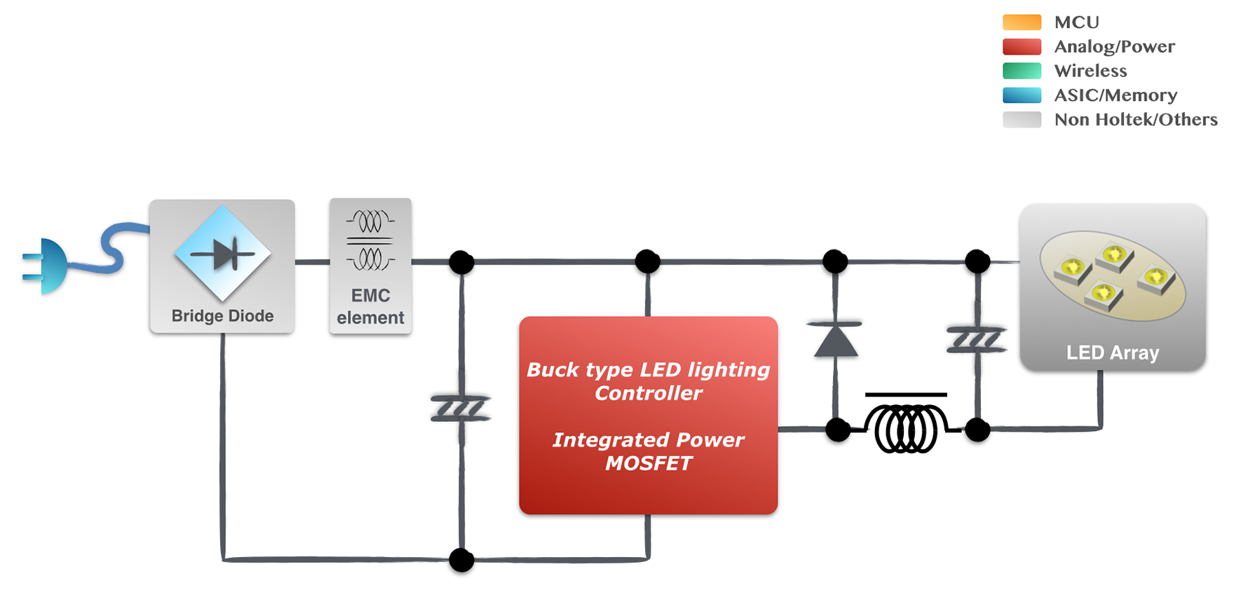 E27 Led Bulbs Application Guides Holtek Lighting Circuit Design Easy To Understand Guide On