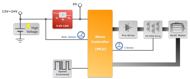 Low Voltage BLDC Floor Fan - Application Guides - Holtek